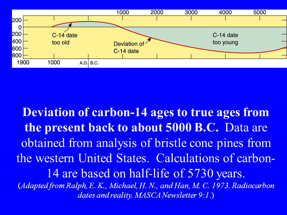 Deviation of carbon-14 ages to true ages from the present back to about 5000 B.C.