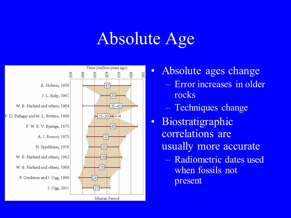 Absolute Age Absolute ages change