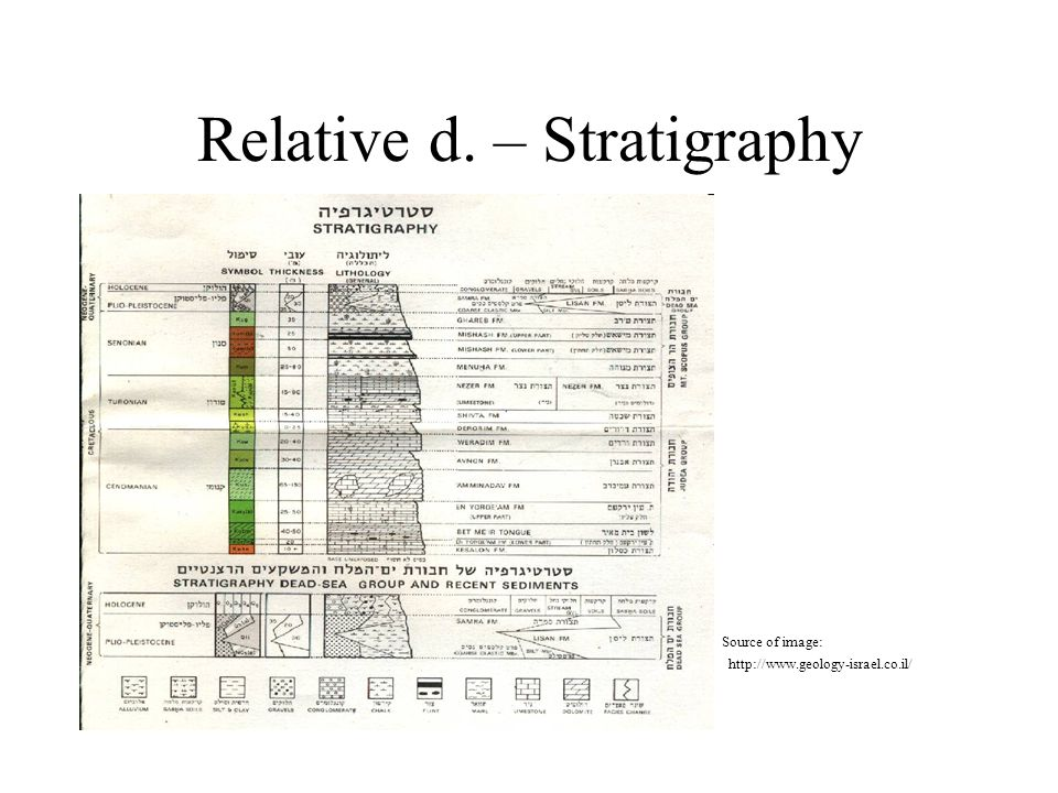 Relative d. – Stratigraphy