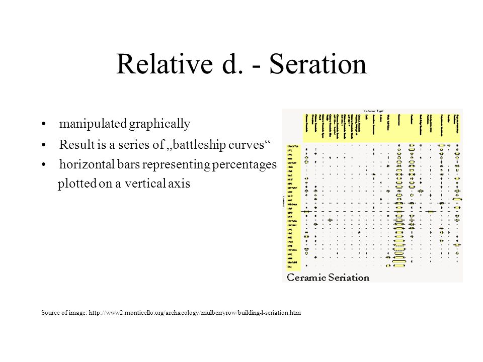 Relative d. - Seration manipulated graphically