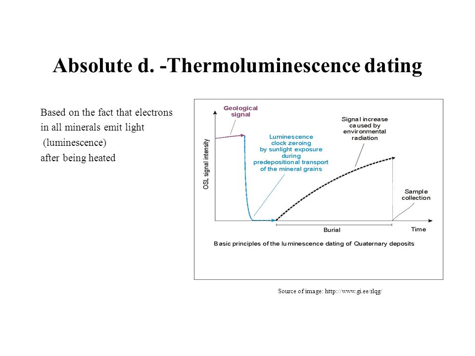 Absolute d. -Thermoluminescence dating