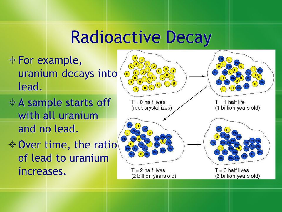 uranium lead dating example Uranium– lead dating is the geological age-determination method that uses the radioactive decay of uranium (u) isotopes (238u, 235u,  for example, from a single.