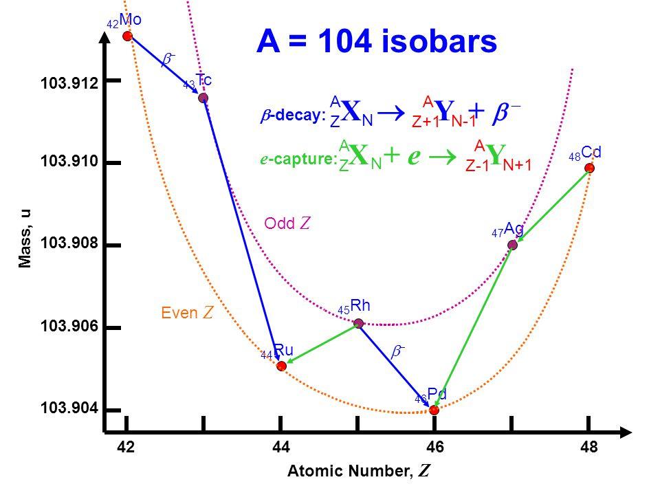 A = 104 isobars e-capture: X + e  Y 42Mo  103.912 43Tc