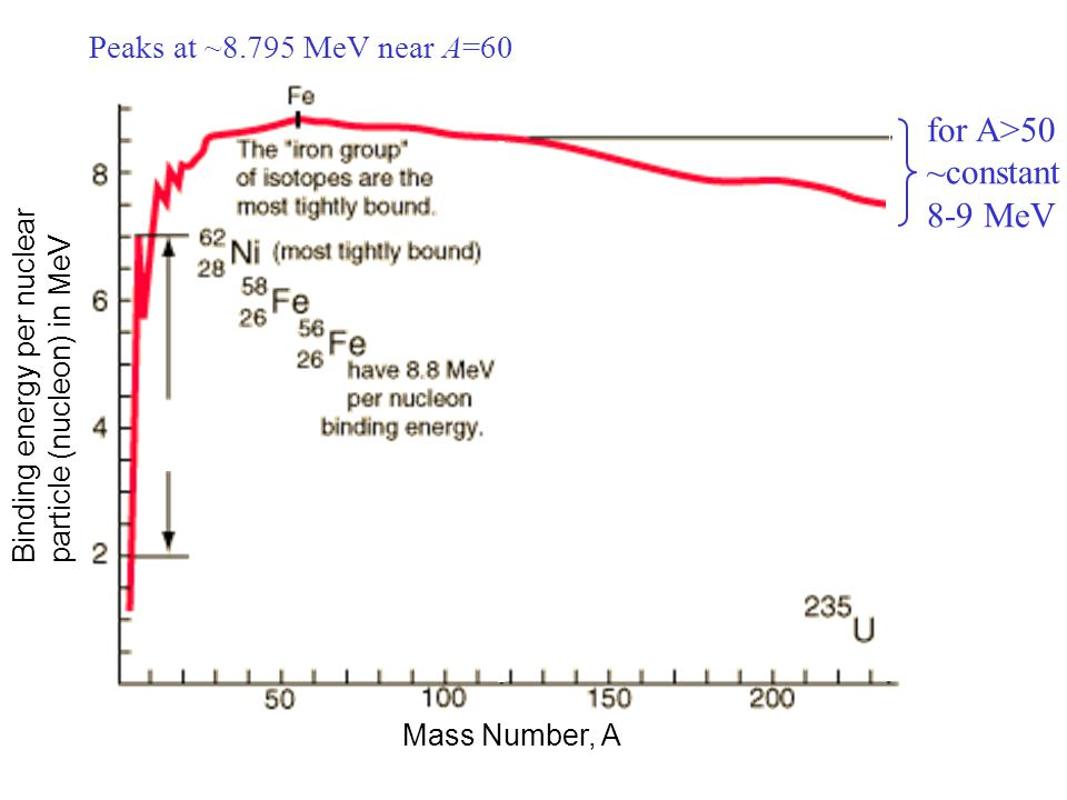 for A>50 ~constant 8-9 MeV Peaks at ~8.795 MeV near A=60