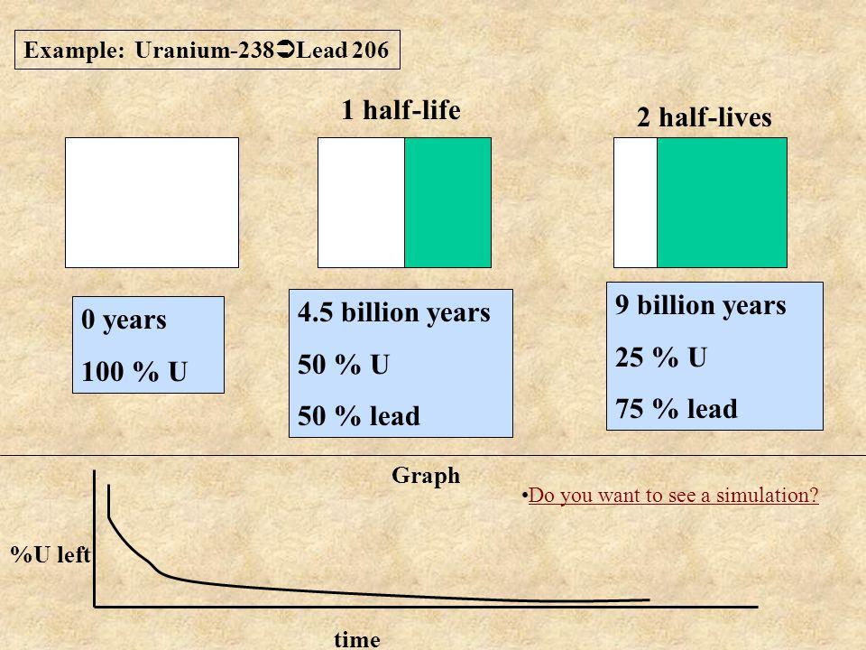1 half-life 2 half-lives 9 billion years 4.5 billion years 0 years
