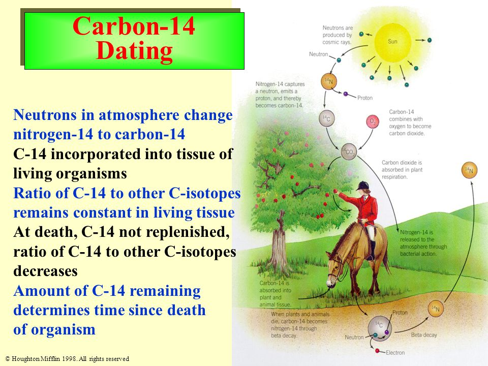 Carbon-14 Dating Neutrons in atmosphere change