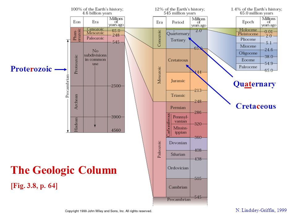 The Geologic Column Proterozoic Quaternary Cretaceous