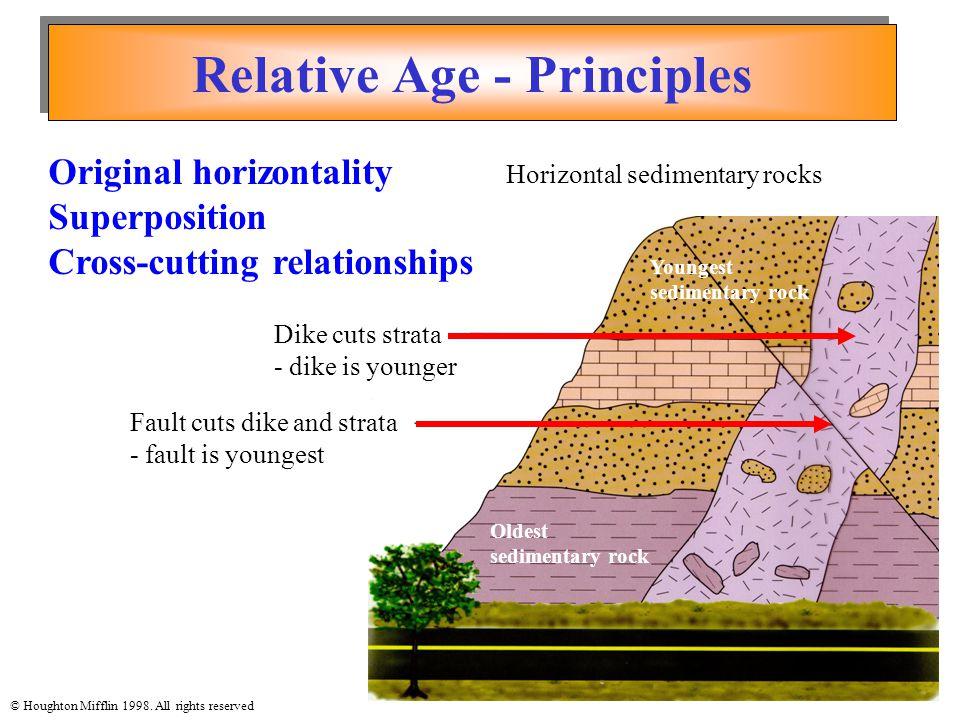 Relative Age - Principles