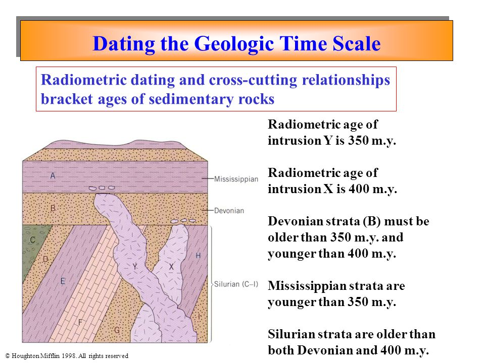 Dating the Geologic Time Scale