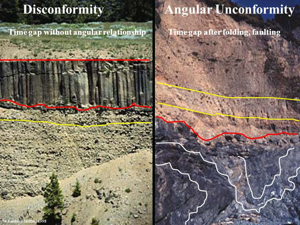 Disconformity Angular Unconformity