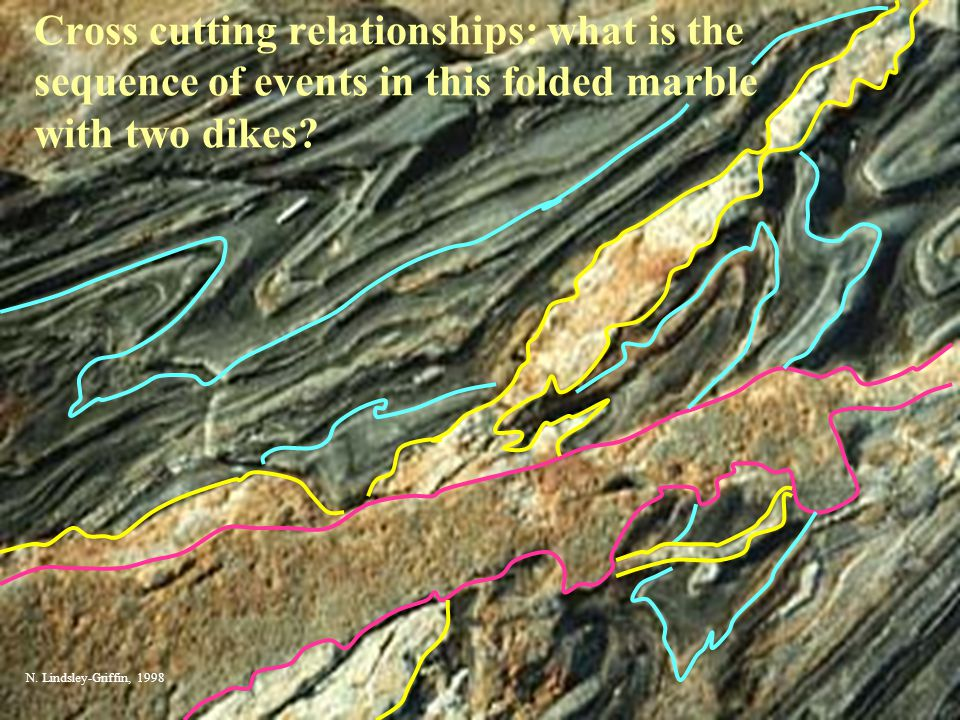Cross cutting relationships: what is the sequence of events in this folded marble with two dikes