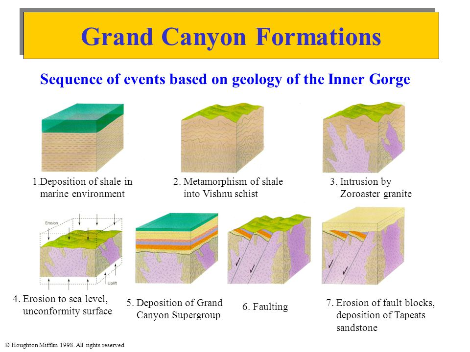 Grand Canyon Formations