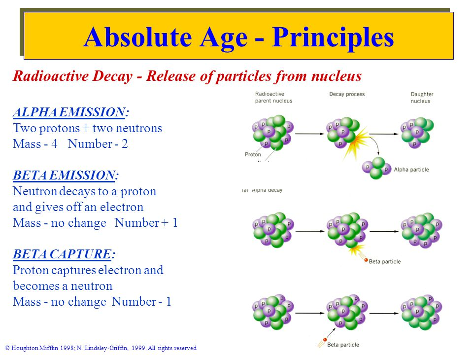 Absolute Age - Principles