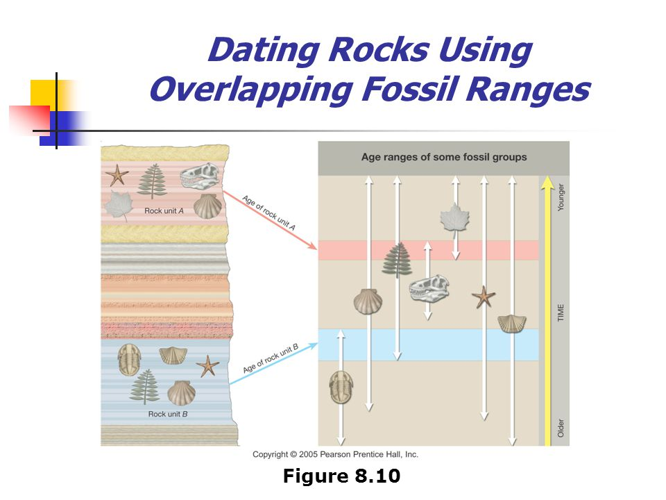 Dating Rocks Using Overlapping Fossil Ranges