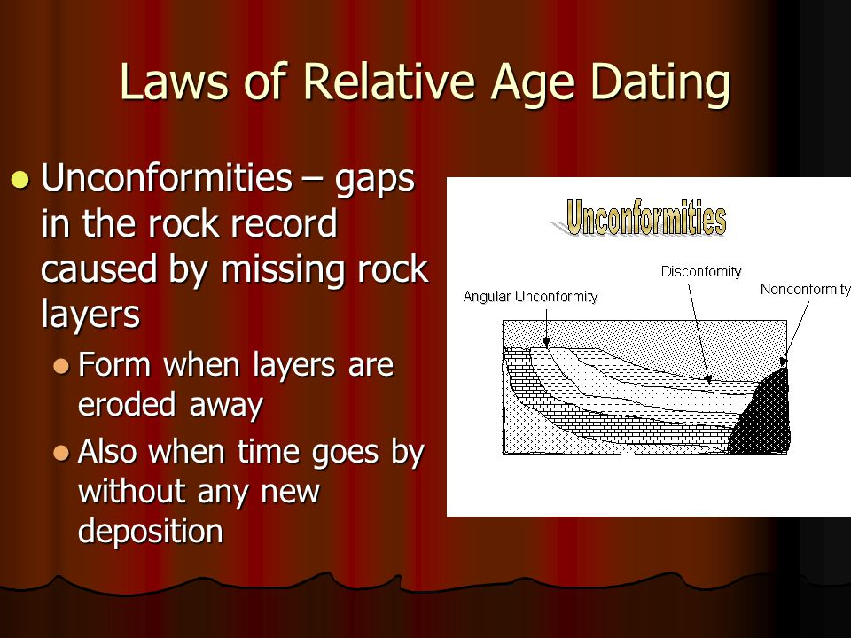 Laws of Relative Age Dating