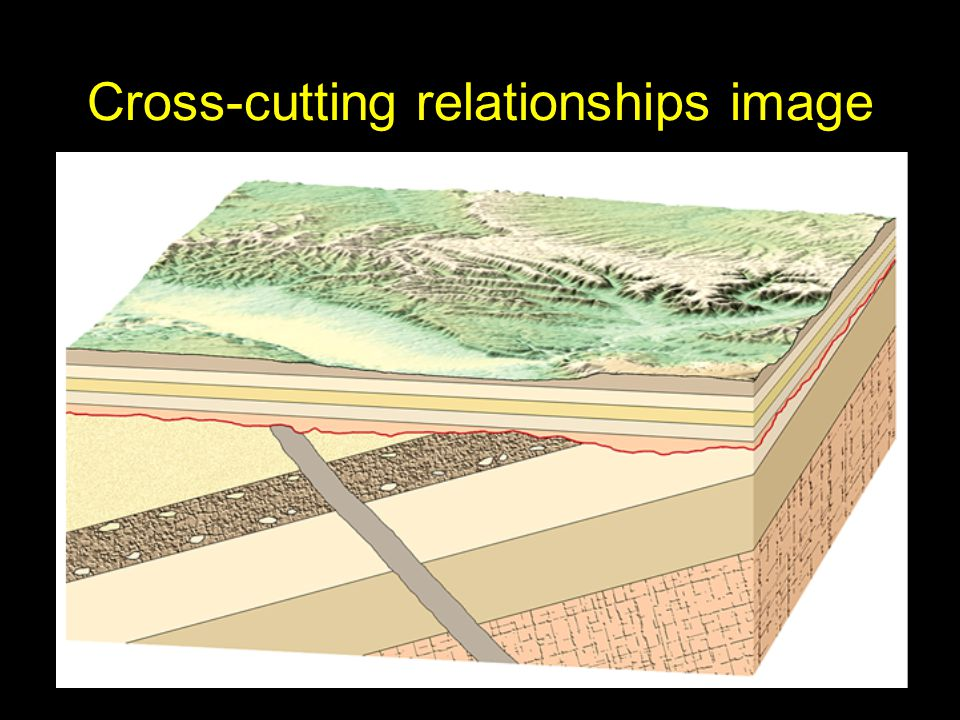 Cross-cutting relationships image