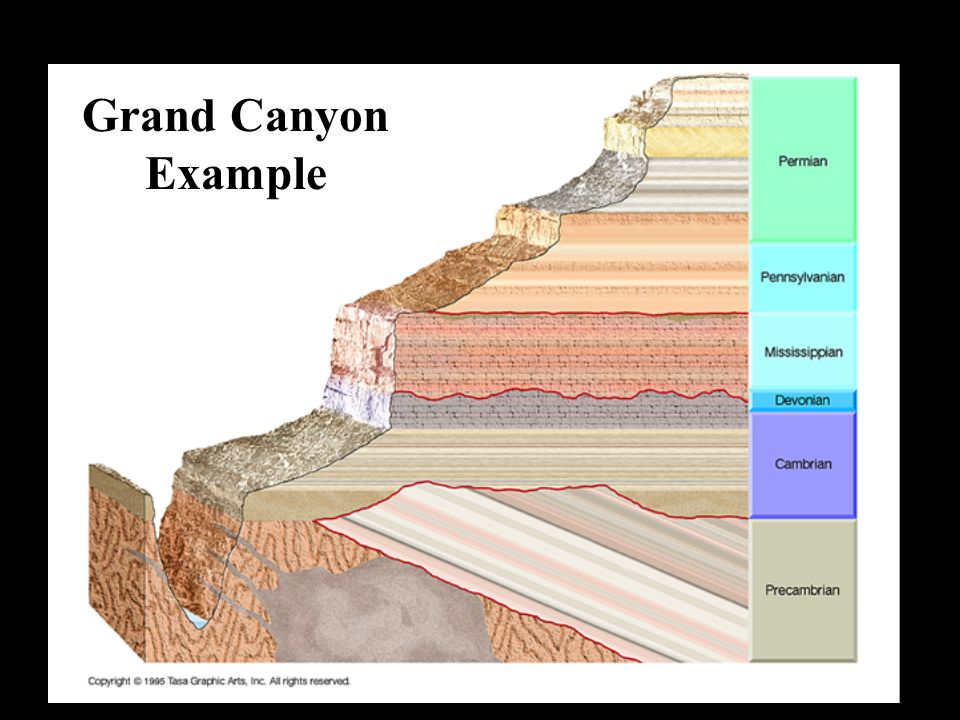 Grand Canyon Example Grand Canyon Example
