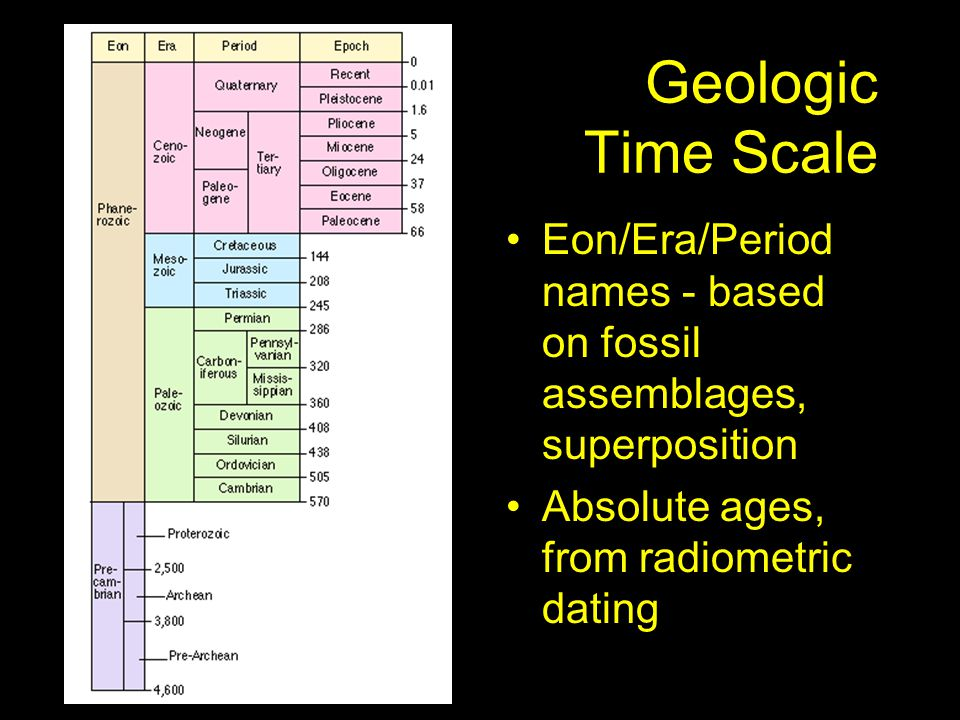 Geologic Time Scale Eon/Era/Period names - based on fossil assemblages, superposition.