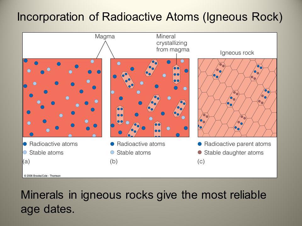 Incorporation of Radioactive Atoms (Igneous Rock)