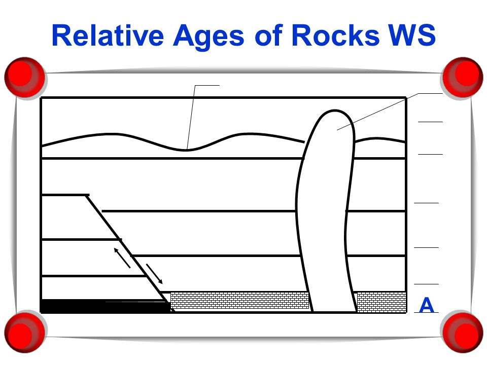 Relative Ages of Rocks WS