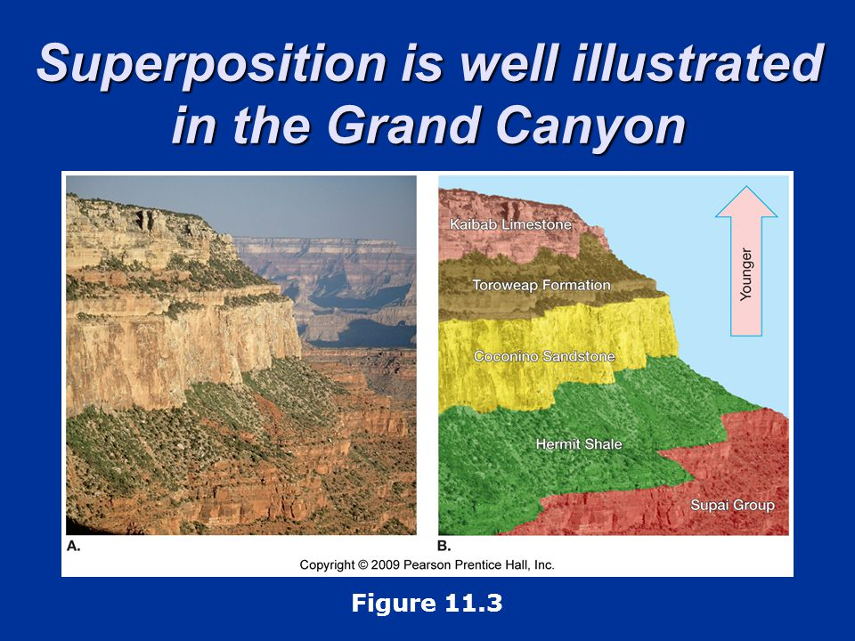 Superposition is well illustrated in the Grand Canyon
