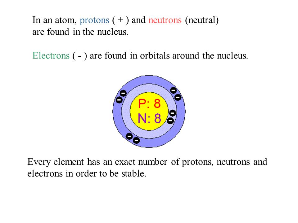 In an atom, protons ( + ) and neutrons (neutral)