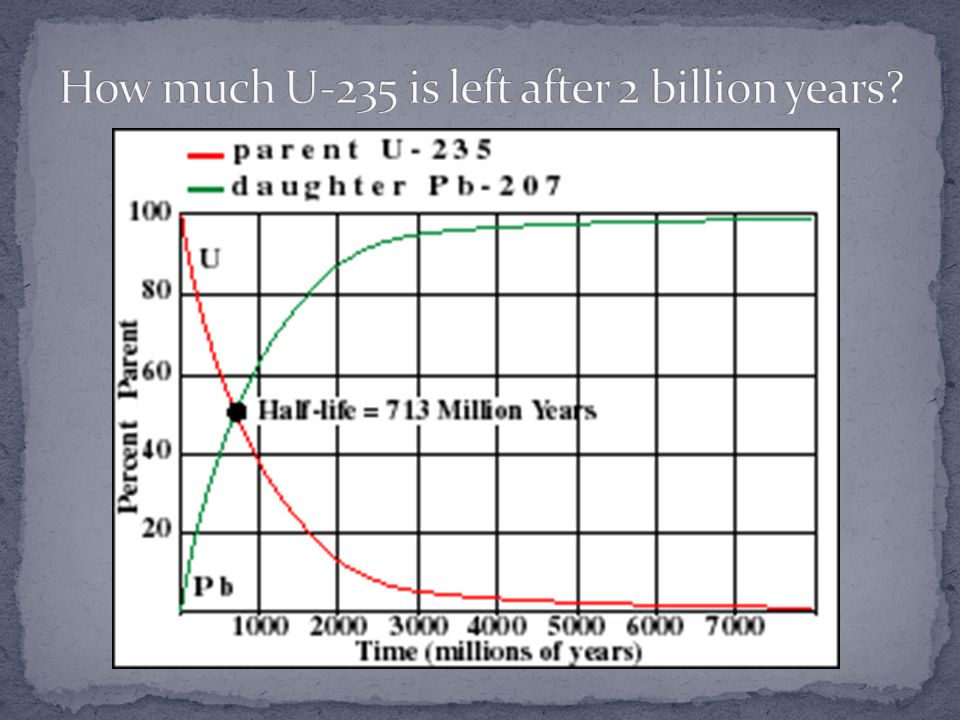 How much U-235 is left after 2 billion years