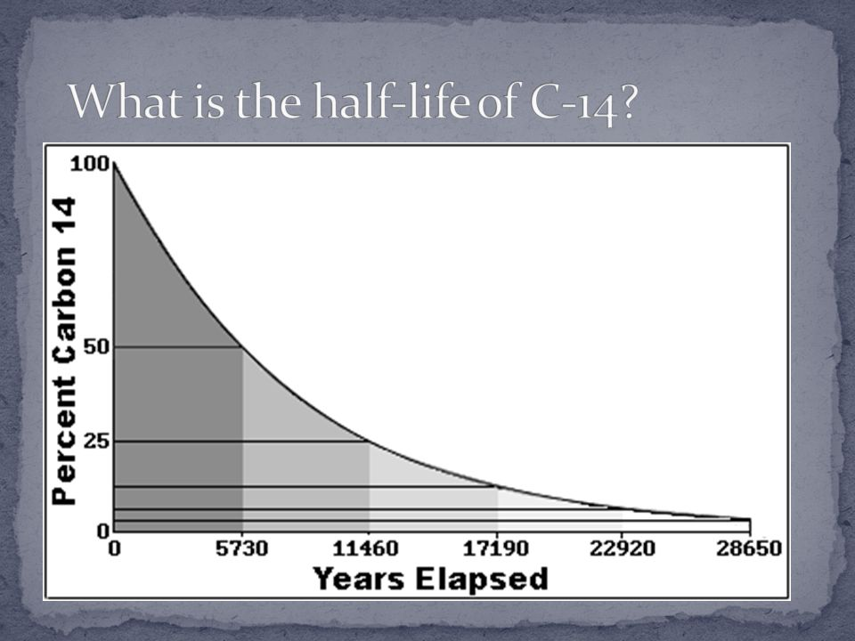 What is the half-life of C-14