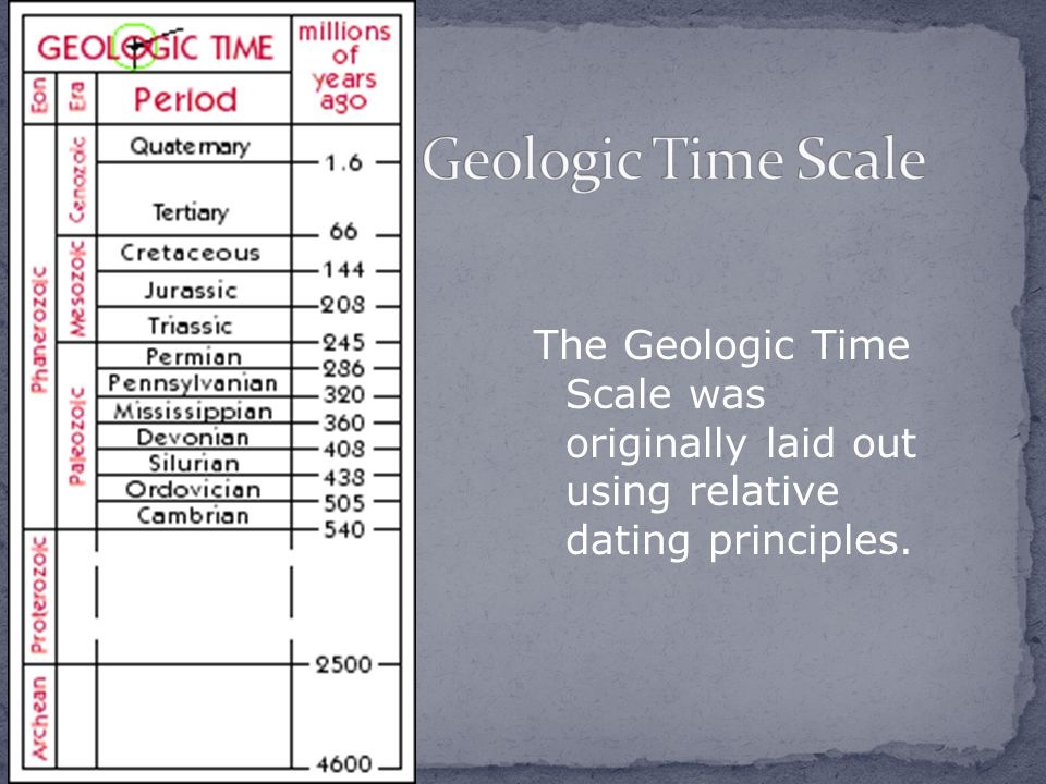 Geologic Time Scale The Geologic Time Scale was originally laid out using relative dating principles.