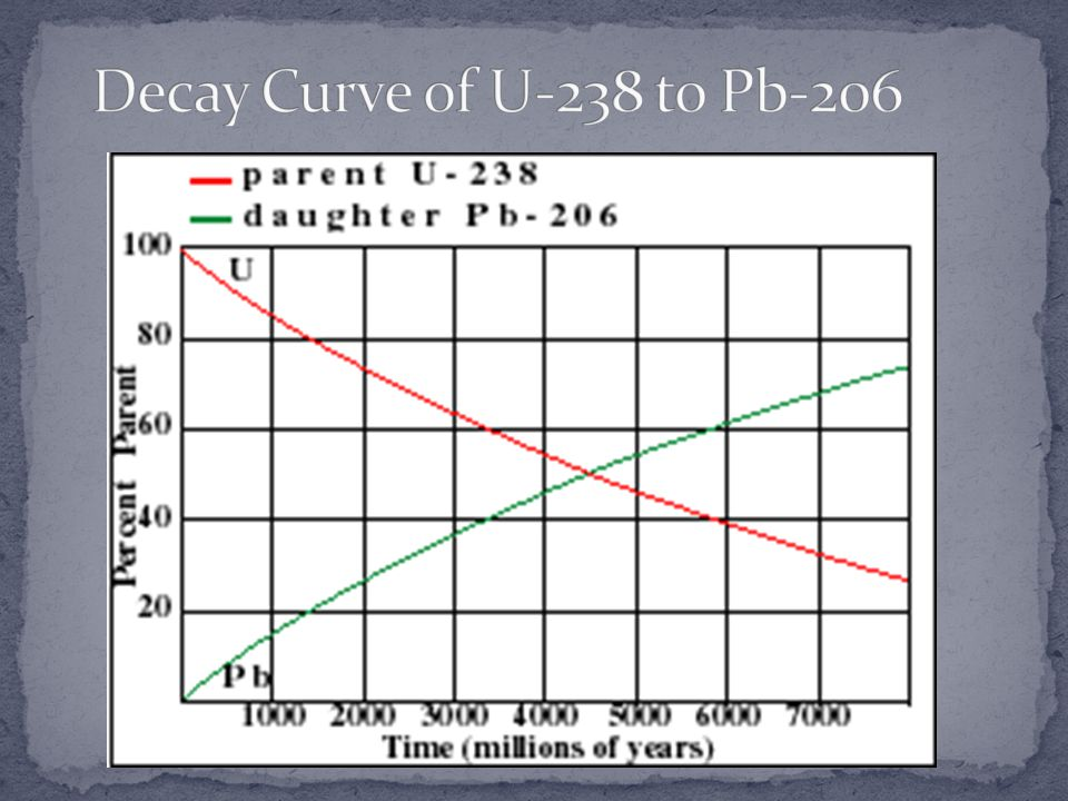 Decay Curve of U-238 to Pb-206