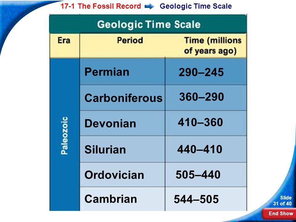 Permian 290–245 360–290 Carboniferous 410–360 Devonian Silurian