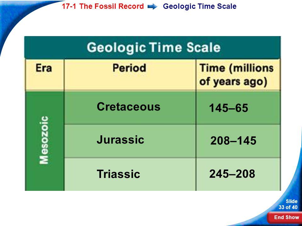 Cretaceous 145–65 Jurassic 208–145 Triassic 245–208