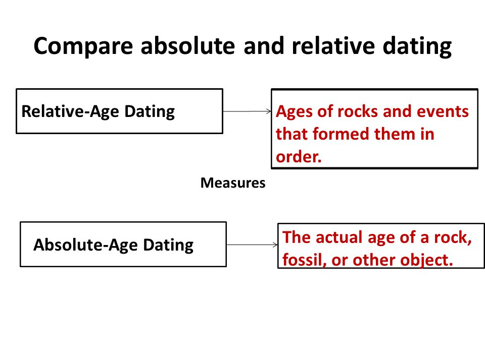 absolute dating and relative dating alike Here of some of the well-tested methods of dating used in the study of early humans: relative and absolute dating techniques alike but not the same.
