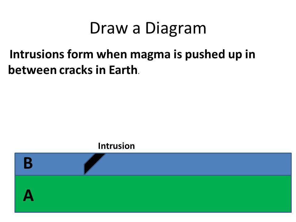 Draw a Diagram B A Intrusion