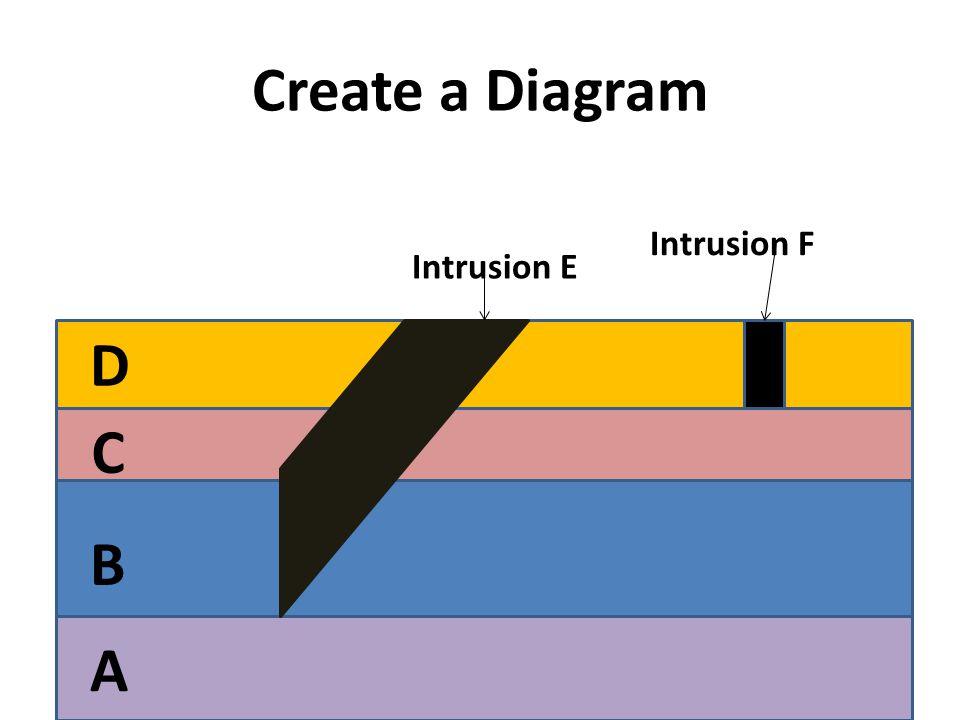 Create a Diagram Intrusion F Intrusion E D C B A