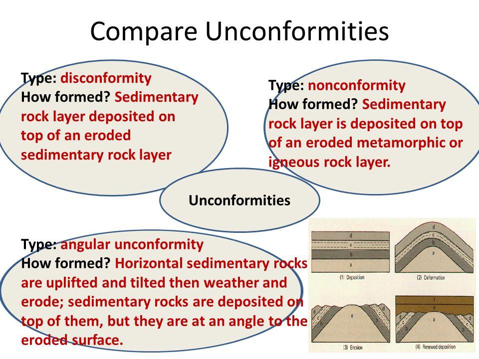Compare Unconformities
