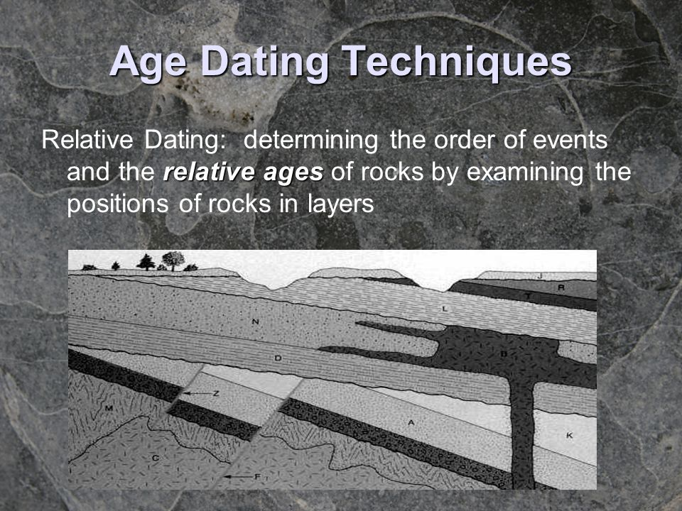 Age Dating Techniques Relative Dating: determining the order of events and the relative ages of rocks by examining the positions of rocks in layers.