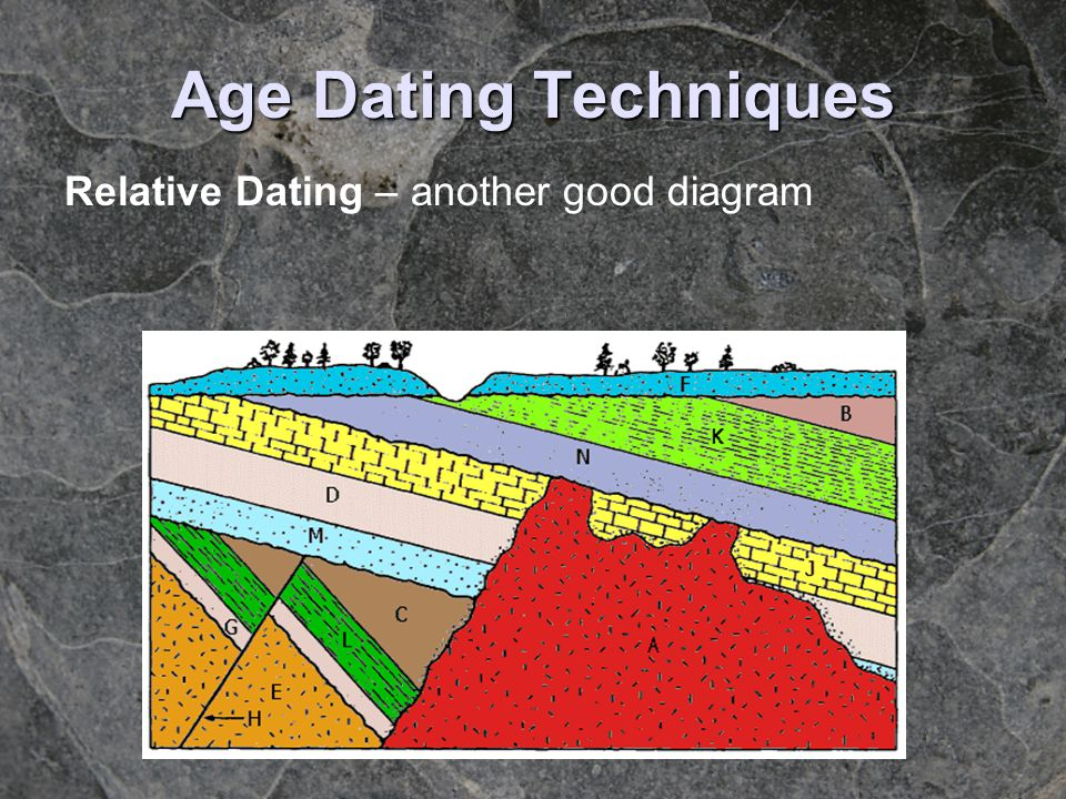 Age Dating Techniques Relative Dating – another good diagram