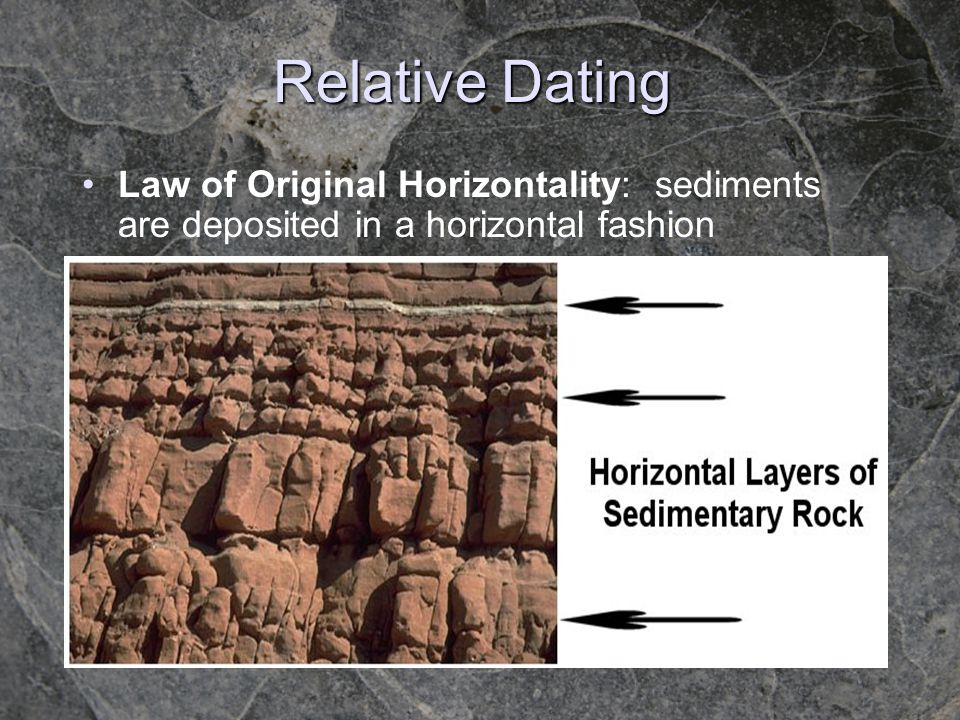 Relative Dating Law of Original Horizontality: sediments are deposited in a horizontal fashion