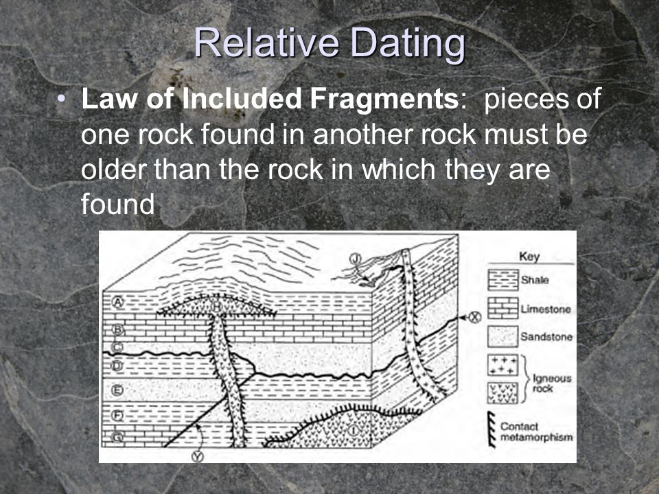 Relative Dating Law of Included Fragments: pieces of one rock found in another rock must be older than the rock in which they are found.