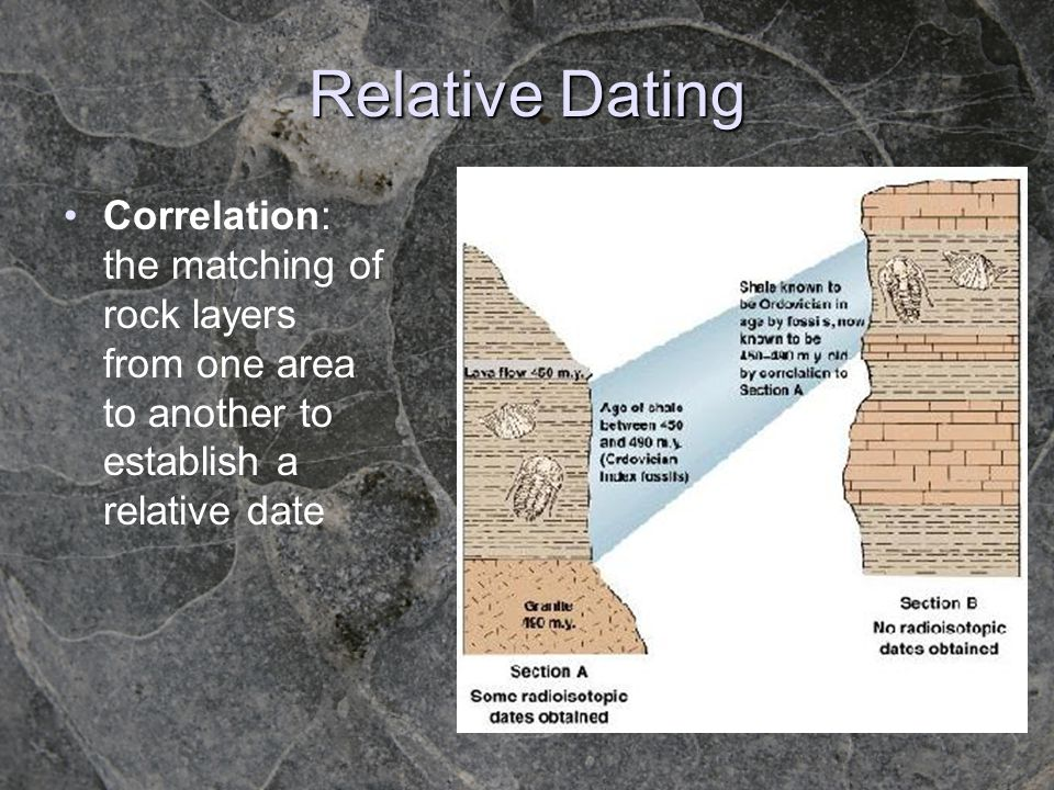Relative Dating Correlation: the matching of rock layers from one area to another to establish a relative date.