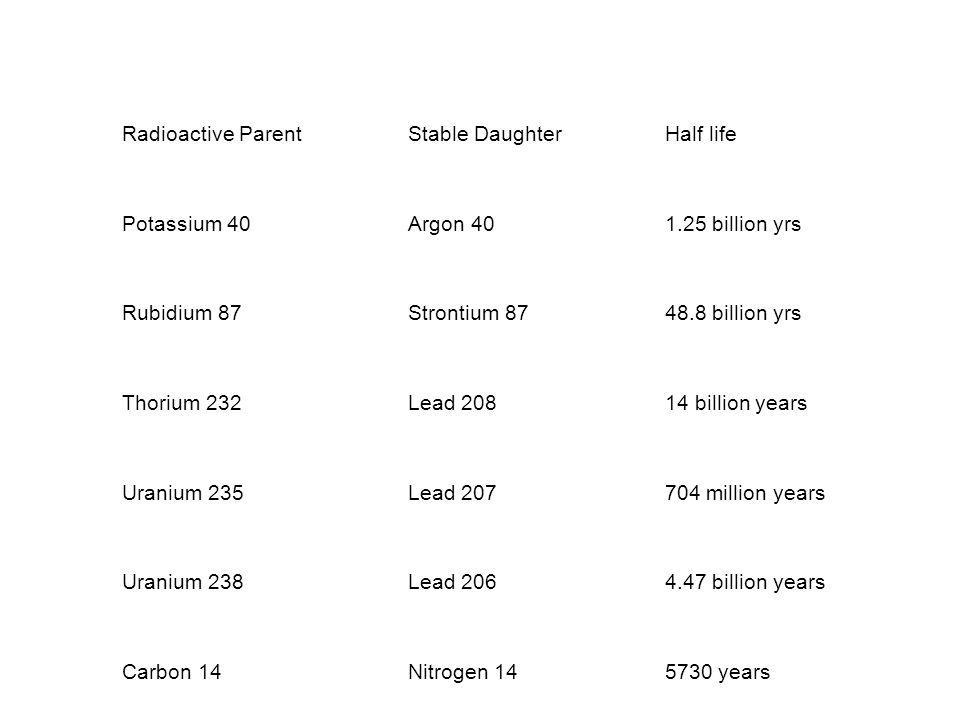 Radioactive Parent Stable Daughter. Half life. Potassium 40. Argon 40. 1.25 billion yrs. Rubidium 87.