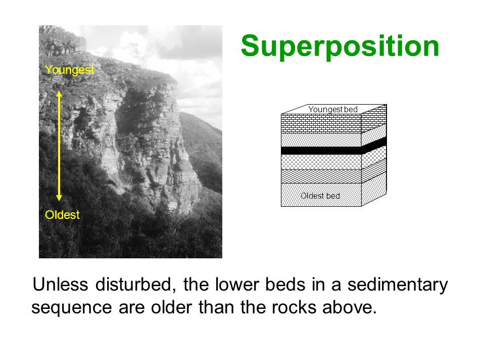 Superposition Youngest. Oldest bed. Youngest bed. Oldest.