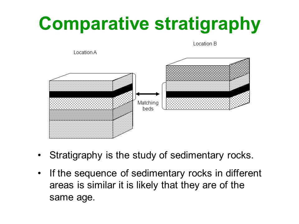 Comparative stratigraphy