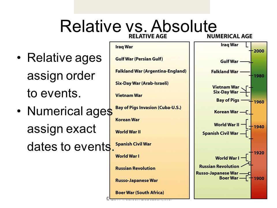 Relative vs. Absolute Relative ages assign order to events.