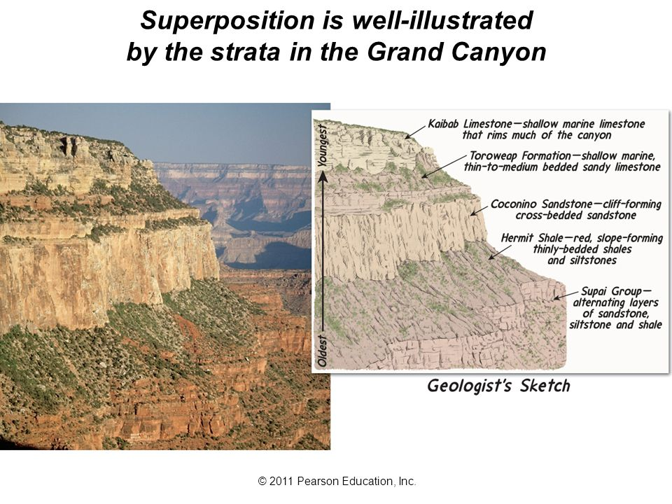 Superposition is well-illustrated by the strata in the Grand Canyon