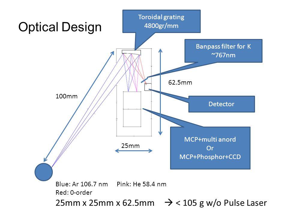 Optical Design 25mm x 25mm x 62.5mm  < 105 g w/o Pulse Laser
