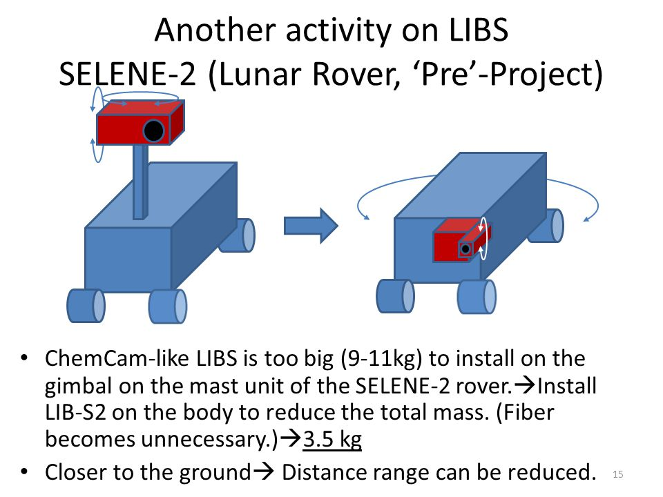 Another activity on LIBS SELENE-2 (Lunar Rover, 'Pre'-Project)