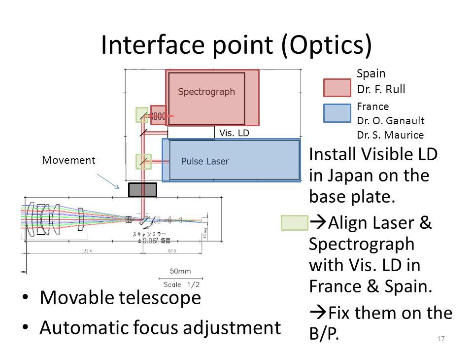 Interface point (Optics)