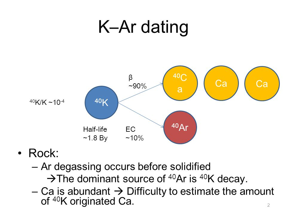 K–Ar dating Rock: Ar degassing occurs before solidified